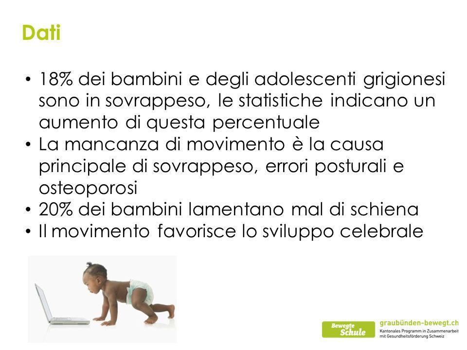 Dati 18% dei bambini e degli adolescenti grigionesi sono in sovrappeso, le statistiche indicano un aumento di questa percentuale La mancanza di movimento è la causa principale di sovrappeso, errori posturali e osteoporosi 20% dei bambini lamentano mal di schiena Il movimento favorisce lo sviluppo celebrale
