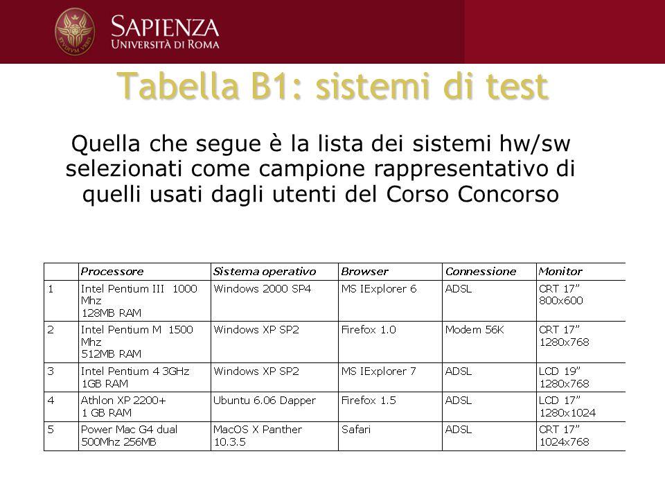 Tabella B1: sistemi di test Quella che segue è la lista dei sistemi hw/sw selezionati come campione rappresentativo di quelli usati dagli utenti del Corso Concorso