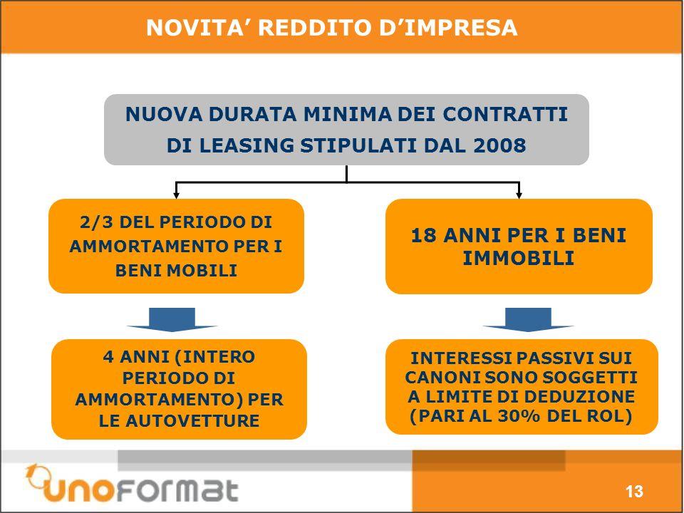 13 NUOVA DURATA MINIMA DEI CONTRATTI DI LEASING STIPULATI DAL 2008 2/3 DEL PERIODO DI AMMORTAMENTO PER I BENI MOBILI 18 ANNI PER I BENI IMMOBILI 4 ANNI (INTERO PERIODO DI AMMORTAMENTO) PER LE AUTOVETTURE INTERESSI PASSIVI SUI CANONI SONO SOGGETTI A LIMITE DI DEDUZIONE (PARI AL 30% DEL ROL) NOVITA REDDITO DIMPRESA