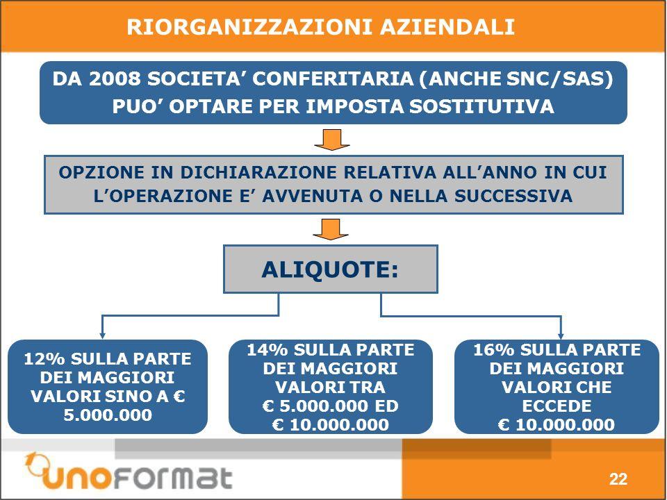 DA 2008 SOCIETA CONFERITARIA (ANCHE SNC/SAS) PUO OPTARE PER IMPOSTA SOSTITUTIVA 16% SULLA PARTE DEI MAGGIORI VALORI CHE ECCEDE 10.000.000 12% SULLA PARTE DEI MAGGIORI VALORI SINO A 5.000.000 ALIQUOTE: OPZIONE IN DICHIARAZIONE RELATIVA ALLANNO IN CUI LOPERAZIONE E AVVENUTA O NELLA SUCCESSIVA 22 RIORGANIZZAZIONI AZIENDALI 14% SULLA PARTE DEI MAGGIORI VALORI TRA 5.000.000 ED 10.000.000