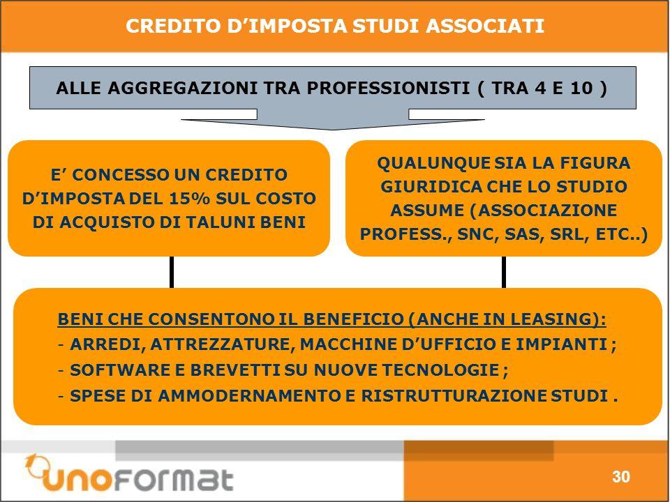 CREDITO DIMPOSTA STUDI ASSOCIATI 30 E CONCESSO UN CREDITO DIMPOSTA DEL 15% SUL COSTO DI ACQUISTO DI TALUNI BENI QUALUNQUE SIA LA FIGURA GIURIDICA CHE LO STUDIO ASSUME (ASSOCIAZIONE PROFESS., SNC, SAS, SRL, ETC..) ALLE AGGREGAZIONI TRA PROFESSIONISTI ( TRA 4 E 10 ) BENI CHE CONSENTONO IL BENEFICIO (ANCHE IN LEASING): - ARREDI, ATTREZZATURE, MACCHINE DUFFICIO E IMPIANTI ; - SOFTWARE E BREVETTI SU NUOVE TECNOLOGIE ; - SPESE DI AMMODERNAMENTO E RISTRUTTURAZIONE STUDI.