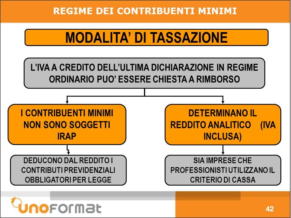 42 MODALITA DI TASSAZIONE LIVA A CREDITO DELLULTIMA DICHIARAZIONE IN REGIME ORDINARIO PUO ESSERE CHIESTA A RIMBORSO I CONTRIBUENTI MINIMI NON SONO SOGGETTI IRAP DETERMINANO IL REDDITO ANALITICO (IVA INCLUSA) DEDUCONO DAL REDDITO I CONTRIBUTI PREVIDENZIALI OBBLIGATORI PER LEGGE SIA IMPRESE CHE PROFESSIONISTI UTILIZZANO IL CRITERIO DI CASSA REGIME DEI CONTRIBUENTI MINIMI