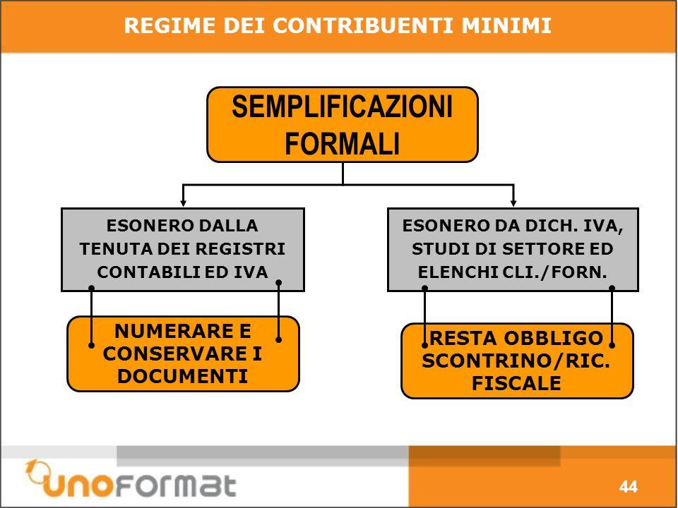 44 SEMPLIFICAZIONI FORMALI ESONERO DA DICH. IVA, STUDI DI SETTORE ED ELENCHI CLI./FORN.