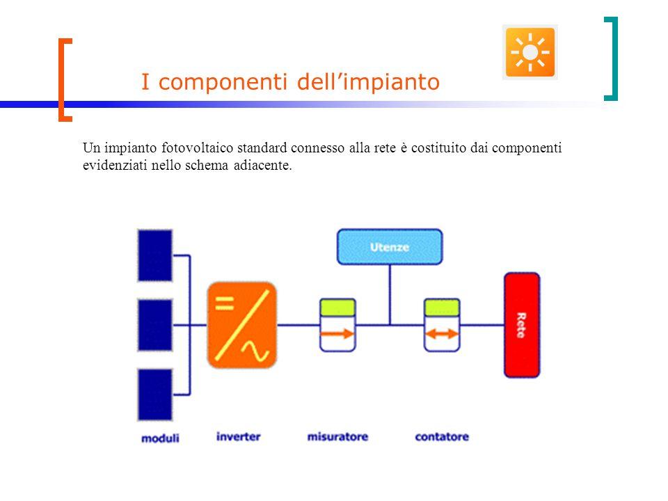 I componenti dellimpianto Un impianto fotovoltaico standard connesso alla rete è costituito dai componenti evidenziati nello schema adiacente.