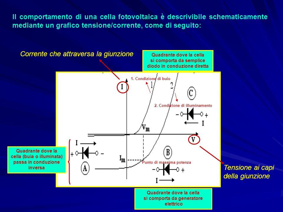 Il comportamento di una cella fotovoltaica è descrivibile schematicamente mediante un grafico tensione/corrente, come di seguito: Corrente che attrave
