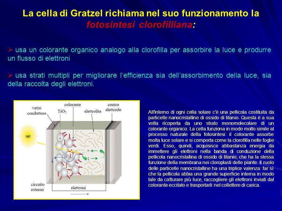 La cella di Gratzel richiama nel suo funzionamento la fotosintesi clorofilliana: usa un colorante organico analogo alla clorofilla per assorbire la lu