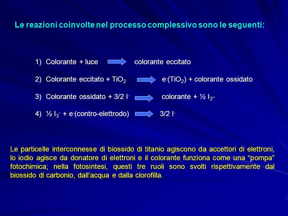 Le reazioni coinvolte nel processo complessivo sono le seguenti: 1)Colorante + luce colorante eccitato 2)Colorante eccitato + TiO 2 e - (TiO 2 ) + col