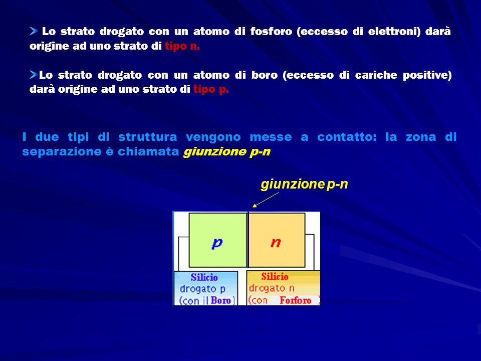Quando due tipi di strutture (p-n) vengono messe a contatto, si genera un flusso elettronico dovuto alla differente concentrazione dei due tipi di cariche libere.