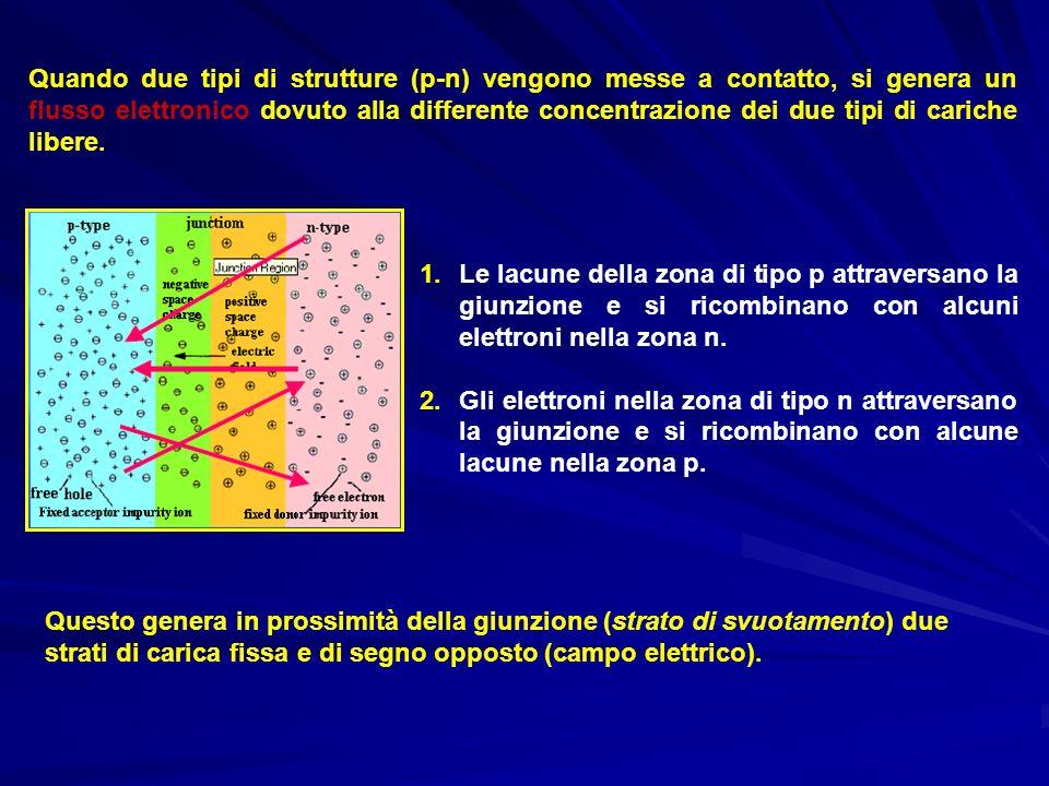 Quando due tipi di strutture (p-n) vengono messe a contatto, si genera un flusso elettronico dovuto alla differente concentrazione dei due tipi di car