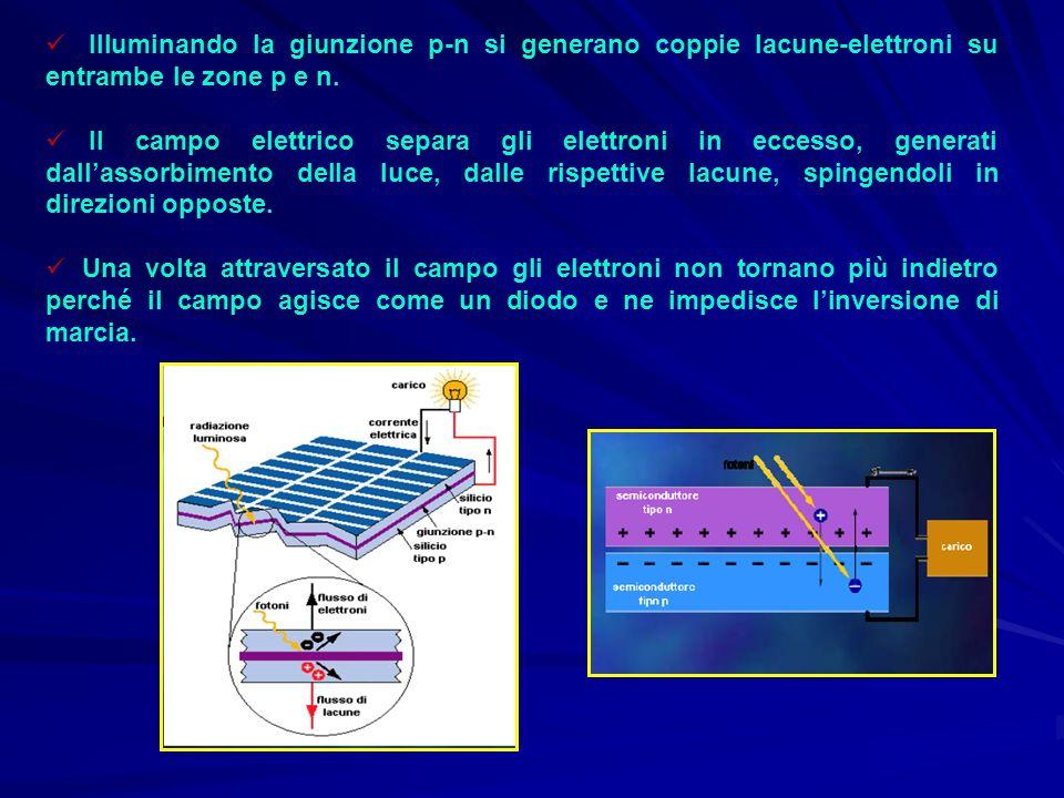 Illuminando la giunzione p-n si generano coppie lacune-elettroni su entrambe le zone p e n. Il campo elettrico separa gli elettroni in eccesso, genera