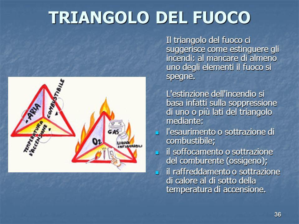 36 TRIANGOLO DEL FUOCO Il triangolo del fuoco ci suggerisce come estinguere gli incendi: al mancare di almeno uno degli elementi il fuoco si spegne. L