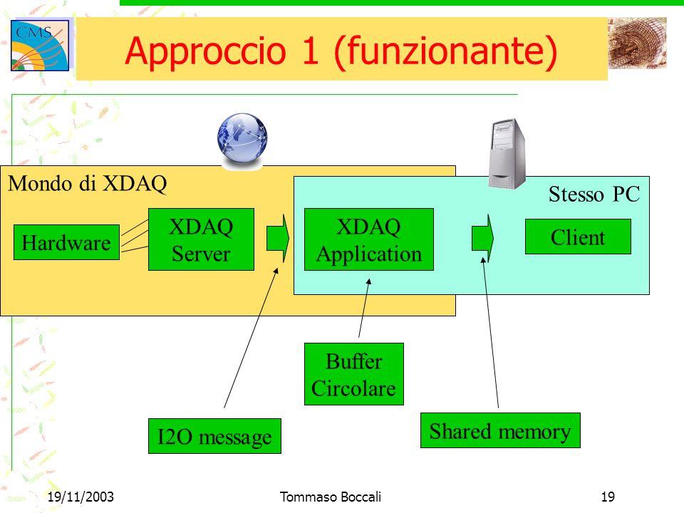 19/11/2003Tommaso Boccali19 Approccio 1 (funzionante) Hardware XDAQ Server XDAQ Application Client I2O message Shared memory Mondo di XDAQ Stesso PC Buffer Circolare