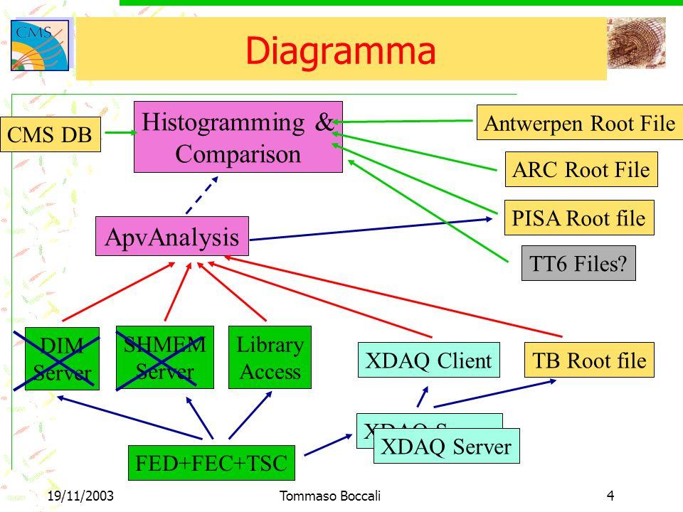 19/11/2003Tommaso Boccali4 Diagramma Histogramming & Comparison ApvAnalysis ARC Root File PISA Root file Antwerpen Root File TB Root file DIM Server SHMEM Server FED+FEC+TSC XDAQ Server Library Access XDAQ Client CMS DB XDAQ Server TT6 Files?