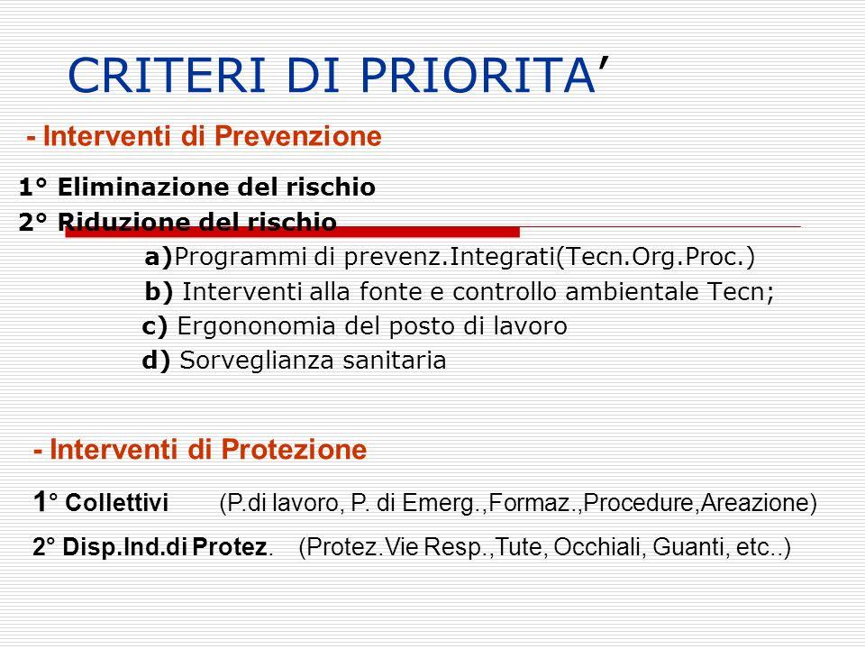 CRITERI DI PRIORITA 1° Eliminazione del rischio 2° Riduzione del rischio a)Programmi di prevenz.Integrati(Tecn.Org.Proc.) b) Interventi alla fonte e c