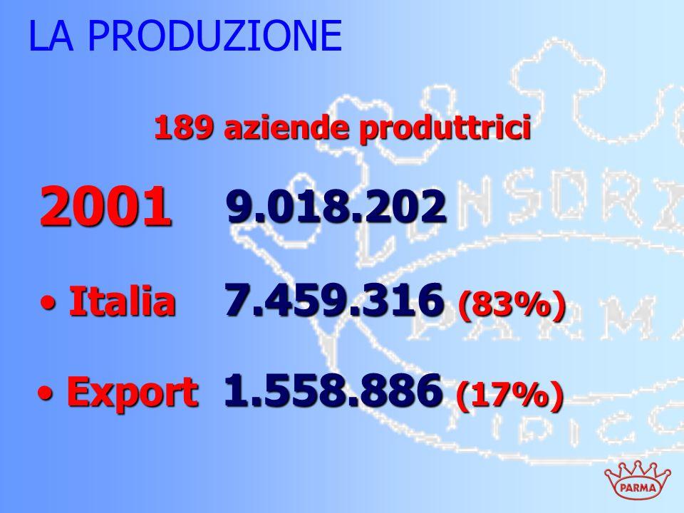 LA PRODUZIONE 2001 9.018.202 9.018.202 Italia 7.459.316 (83%) Italia 7.459.316 (83%) Export 1.558.886 (17%) Export 1.558.886 (17%) 189 aziende produtt