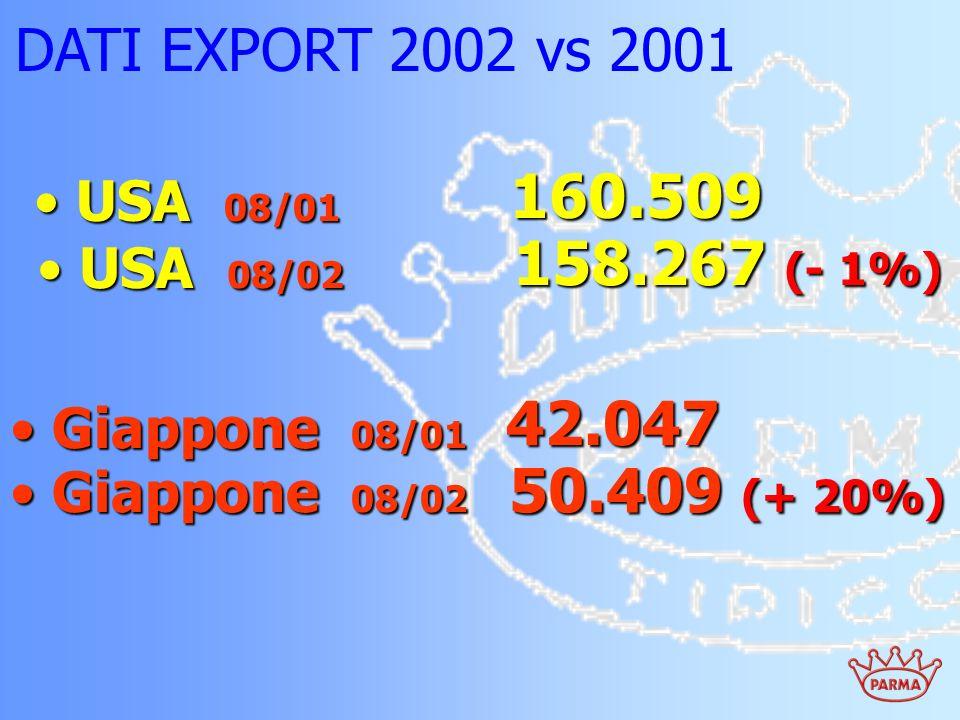 DATI EXPORT 2002 vs 2001 USA 08/01 USA 08/01 160.509 USA 08/02 USA 08/02 158.267 (- 1%) Giappone 08/01 Giappone 08/01 42.047 50.409 (+ 20%) Giappone 0
