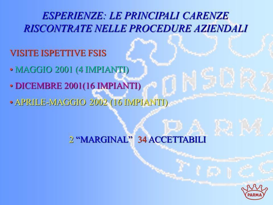 ESPERIENZE: LE PRINCIPALI CARENZE RISCONTRATE NELLE PROCEDURE AZIENDALI VISITE ISPETTIVE FSIS MAGGIO 2001 (4 IMPIANTI) MAGGIO 2001 (4 IMPIANTI) DICEMB