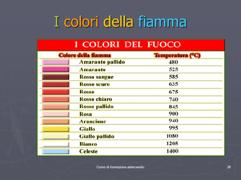 Corso di formazione antincendio28 I colori della fiamma