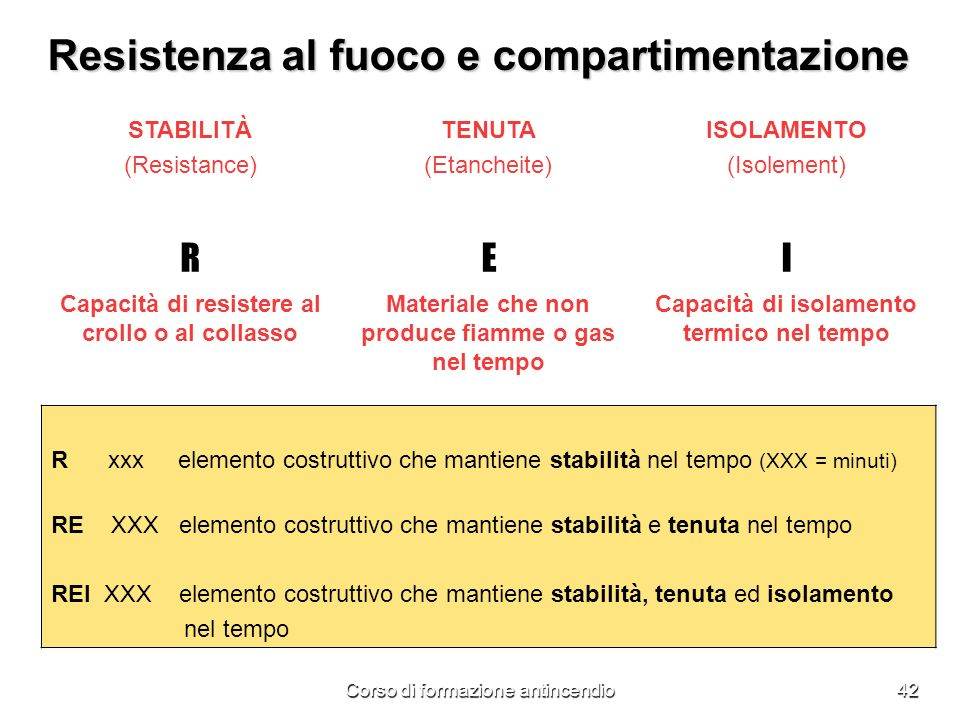 Corso di formazione antincendio42 Resistenza al fuoco e compartimentazione STABILITÀ (Resistance) TENUTA (Etancheite) ISOLAMENTO (Isolement) REI Capacità di resistere al crollo o al collasso Materiale che non produce fiamme o gas nel tempo Capacità di isolamento termico nel tempo R xxx elemento costruttivo che mantiene stabilità nel tempo (XXX = minuti) RE XXX elemento costruttivo che mantiene stabilità e tenuta nel tempo REI XXX elemento costruttivo che mantiene stabilità, tenuta ed isolamento nel tempo