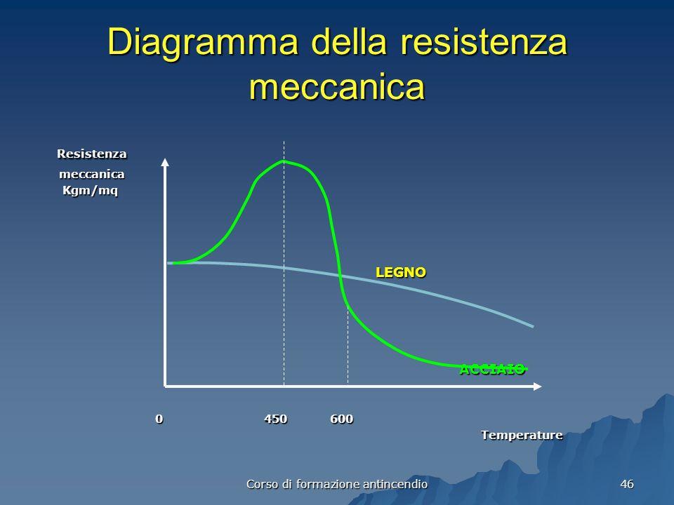 Corso di formazione antincendio 46 Diagramma della resistenza meccanica Resistenza Resistenza meccanica meccanica Kgm/mq Kgm/mq LEGNO LEGNO ACCIAIO ACCIAIO 0 450 600 0 450 600 Temperature Temperature
