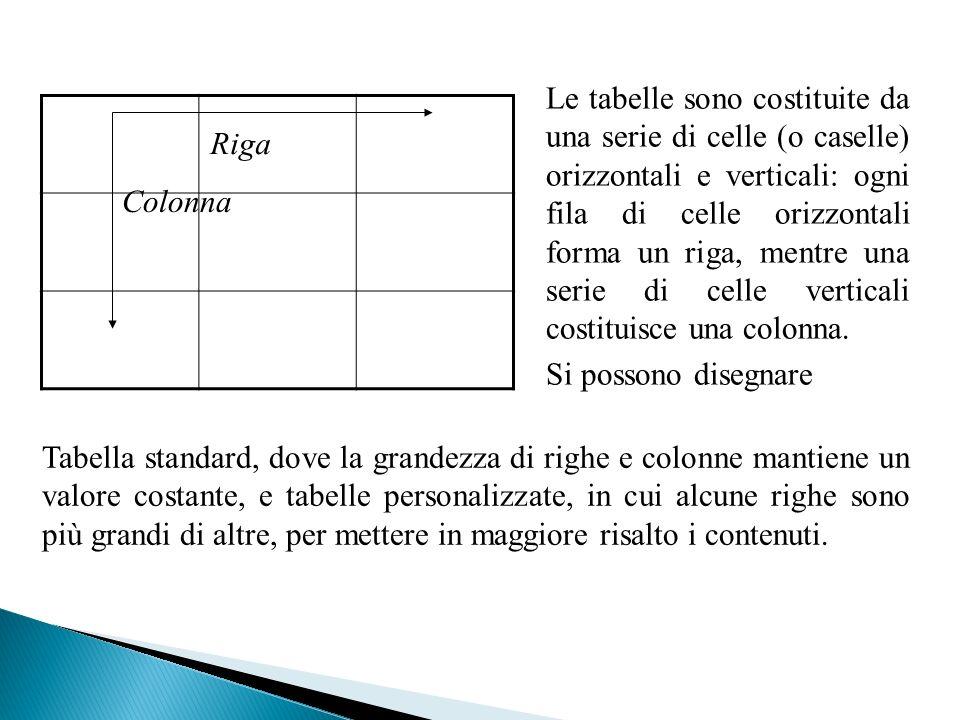 Riga Colonna Le tabelle sono costituite da una serie di celle (o caselle) orizzontali e verticali: ogni fila di celle orizzontali forma un riga, mentre una serie di celle verticali costituisce una colonna.