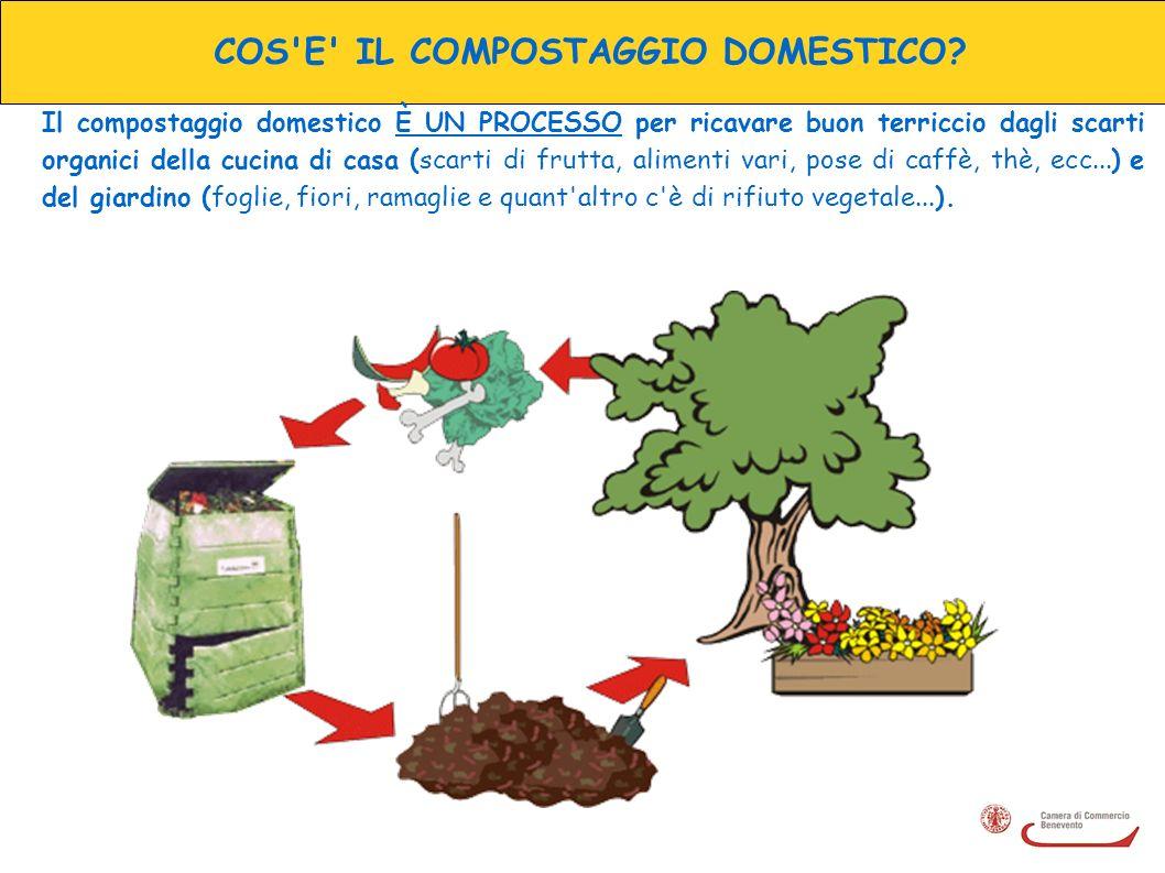 COS'E' IL COMPOSTAGGIO DOMESTICO? Il compostaggio domestico È UN PROCESSO per ricavare buon terriccio dagli scarti organici della cucina di casa (scar