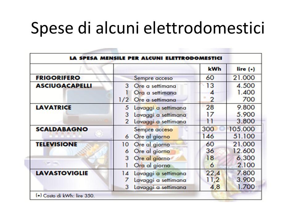 Spese di alcuni elettrodomestici