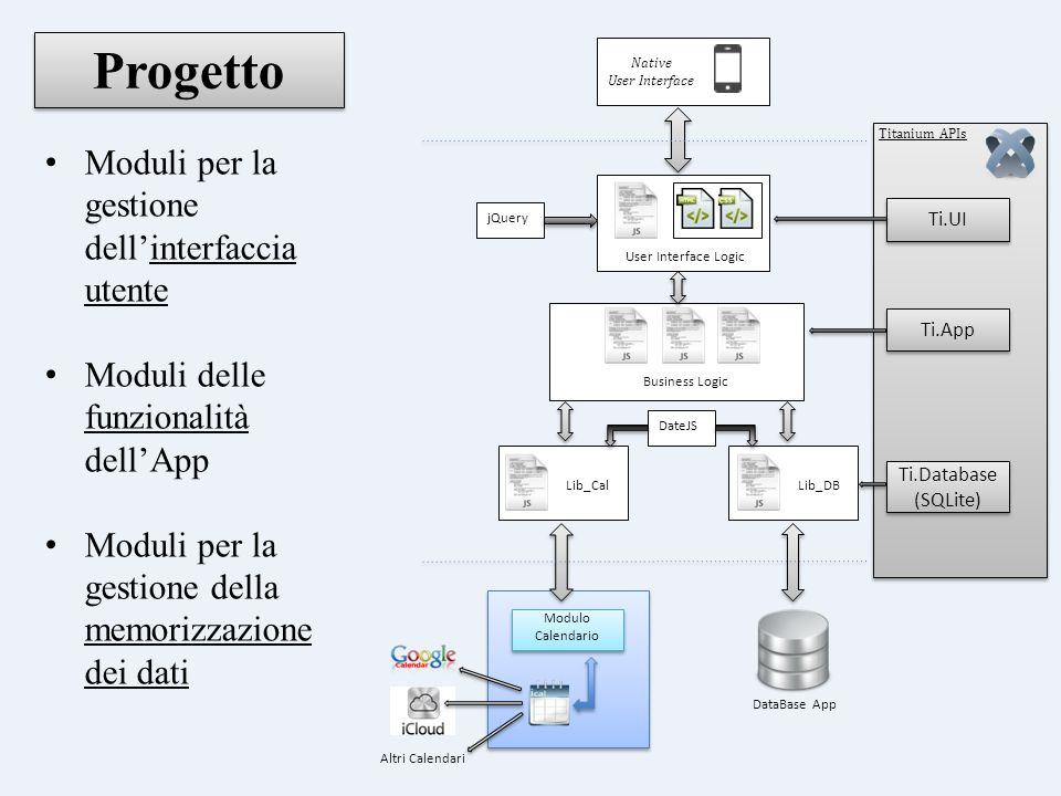 Progetto Native User Interface User Interface Logic DateJS Lib_CalLib_DB Business Logic Altri Calendari Modulo Calendario DataBase App Titanium APIs T