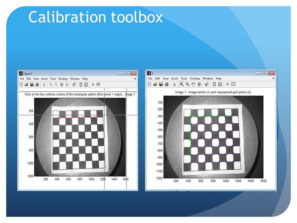 Struttura del progetto Ricerca dei parametri intrinseci della camera (tramite toolbox) Features Correlazione Matrice F e matrici P Triangolazione Bund