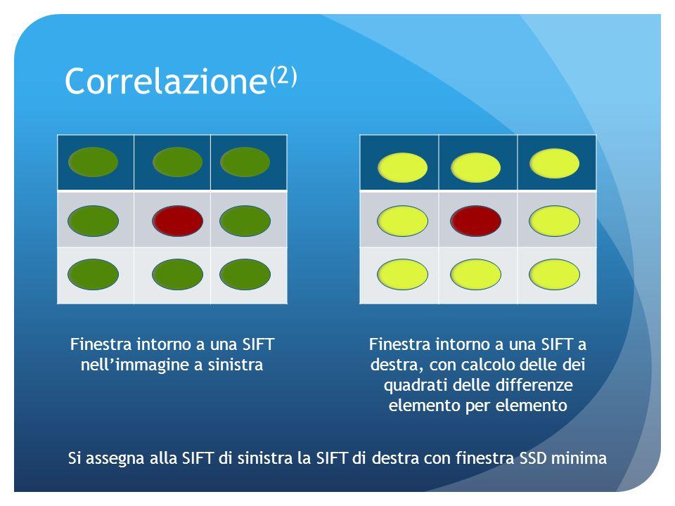 Correlazione La correlazione avviene tramite la creazione di finestre sulle due immagini che contengono le features da correlare (ottenute su ciascuna