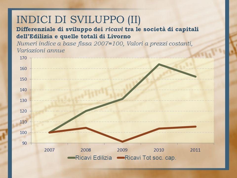 INDICI DI SVILUPPO (II) Differenziale di sviluppo dei ricavi tra le società di capitali dellEdilizia e quelle totali di Livorno Numeri indice a base fissa 2007=100, Valori a prezzi costanti, Variazioni annue