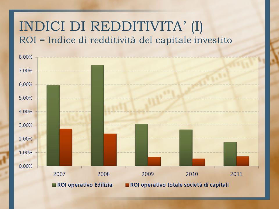 INDICI DI REDDITIVITA (I) ROI = Indice di redditività del capitale investito