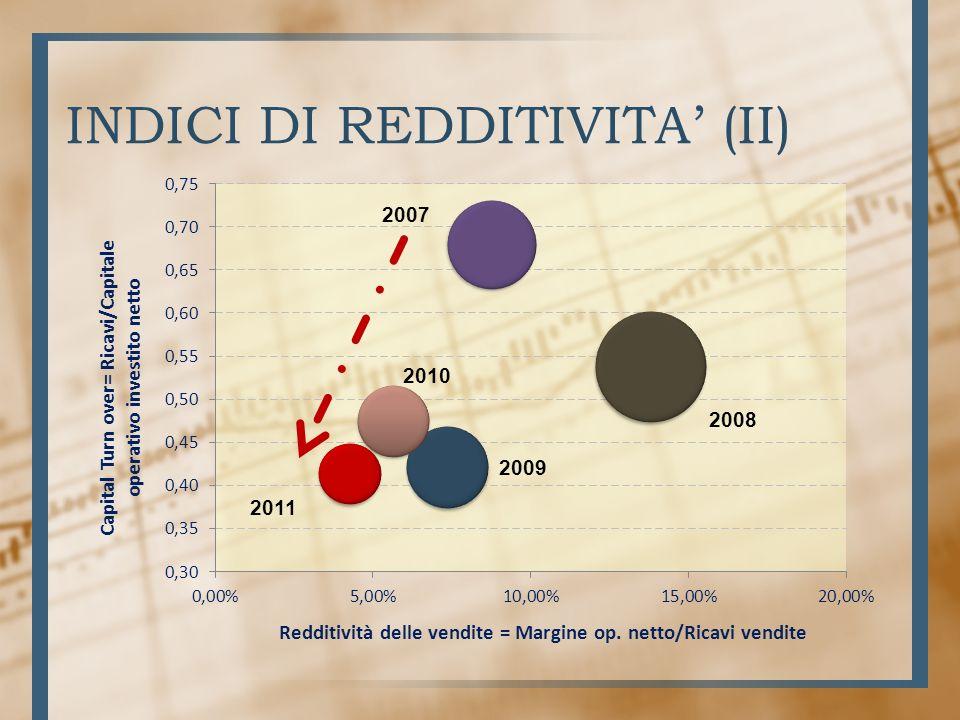 INDICI DI REDDITIVITA (II)