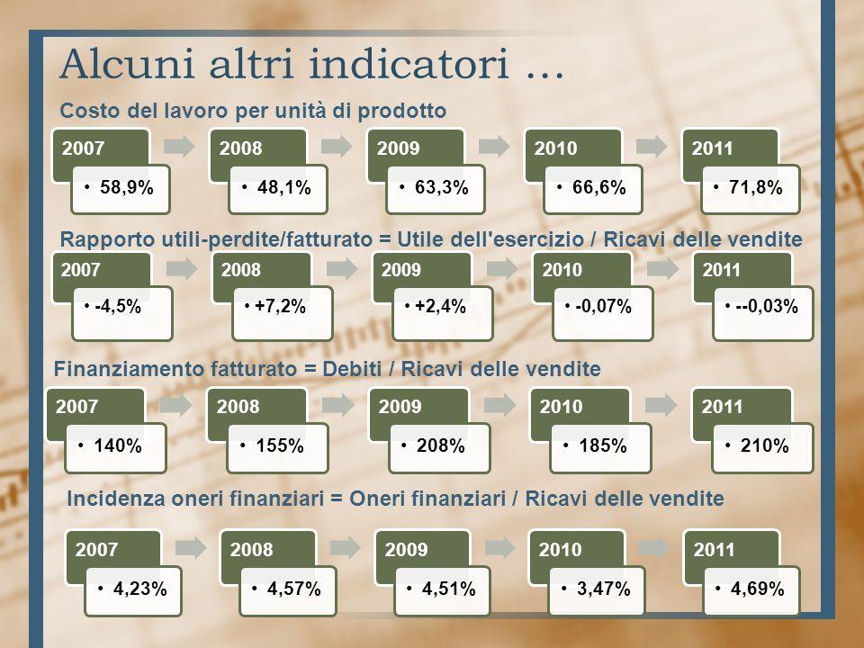 Alcuni altri indicatori … 2007 58,9% 2008 48,1% 2009 63,3% 2010 66,6% 2011 71,8% Costo del lavoro per unità di prodotto Rapporto utili-perdite/fatturato = Utile dell esercizio / Ricavi delle vendite 2007 -4,5% 2008 +7,2% 2009 +2,4% 2010 -0,07% 2011 --0,03% 2007 140% 2008 155% 2009 208% 2010 185% 2011 210% Finanziamento fatturato = Debiti / Ricavi delle vendite 2007 4,23% 2008 4,57% 2009 4,51% 2010 3,47% 2011 4,69% Incidenza oneri finanziari = Oneri finanziari / Ricavi delle vendite