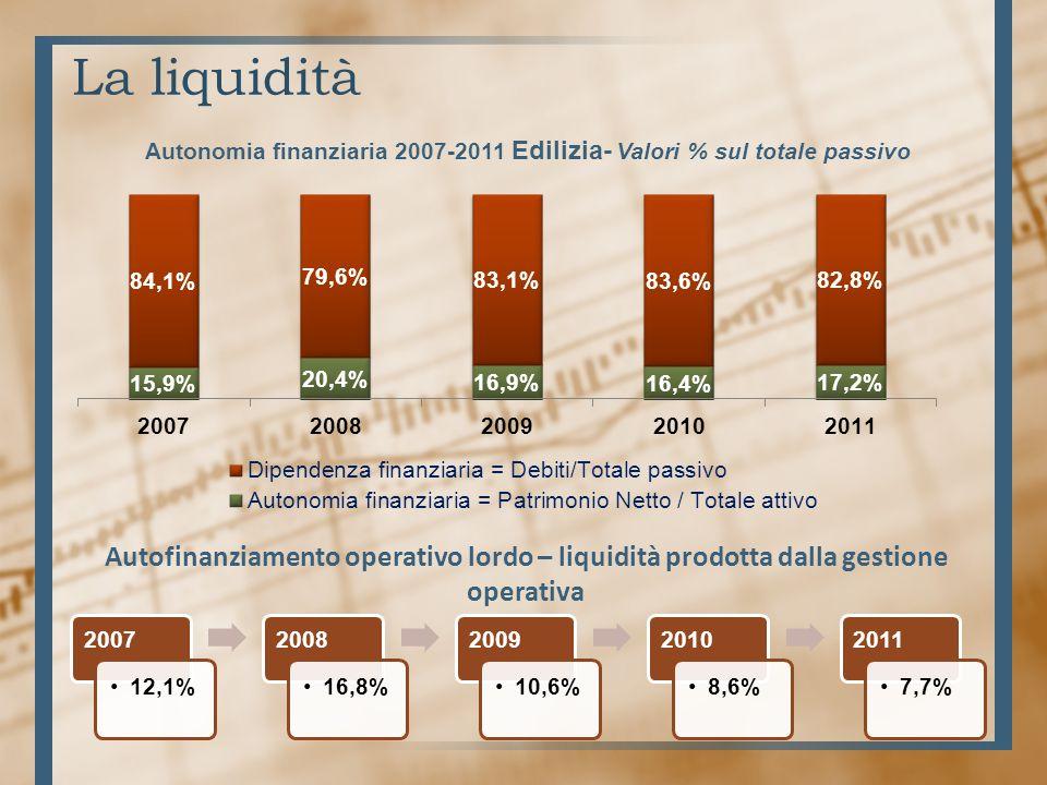La liquidità Autonomia finanziaria 2007-2011 Edilizia- Valori % sul totale passivo 2007 12,1% 2008 16,8% 2009 10,6% 2010 8,6% 2011 7,7% Autofinanziamento operativo lordo – liquidità prodotta dalla gestione operativa