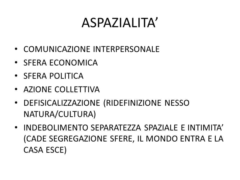 ASPAZIALITA COMUNICAZIONE INTERPERSONALE SFERA ECONOMICA SFERA POLITICA AZIONE COLLETTIVA DEFISICALIZZAZIONE (RIDEFINIZIONE NESSO NATURA/CULTURA) INDEBOLIMENTO SEPARATEZZA SPAZIALE E INTIMITA (CADE SEGREGAZIONE SFERE, IL MONDO ENTRA E LA CASA ESCE)