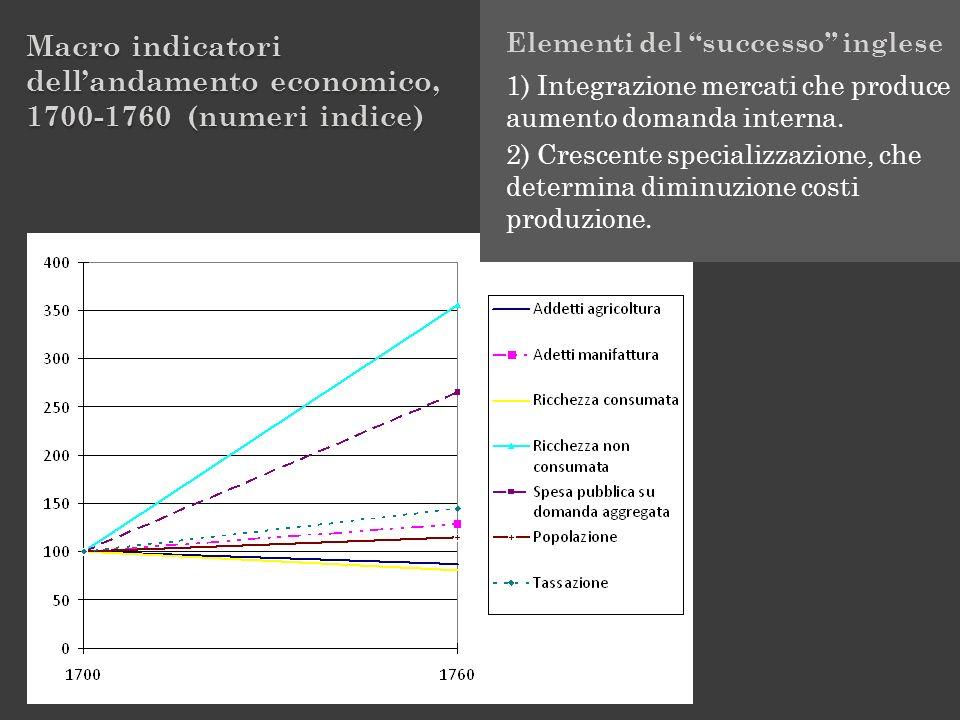 Macro indicatori dellandamento economico, 1700-1760 (numeri indice) Elementi del successo inglese 1) Integrazione mercati che produce aumento domanda