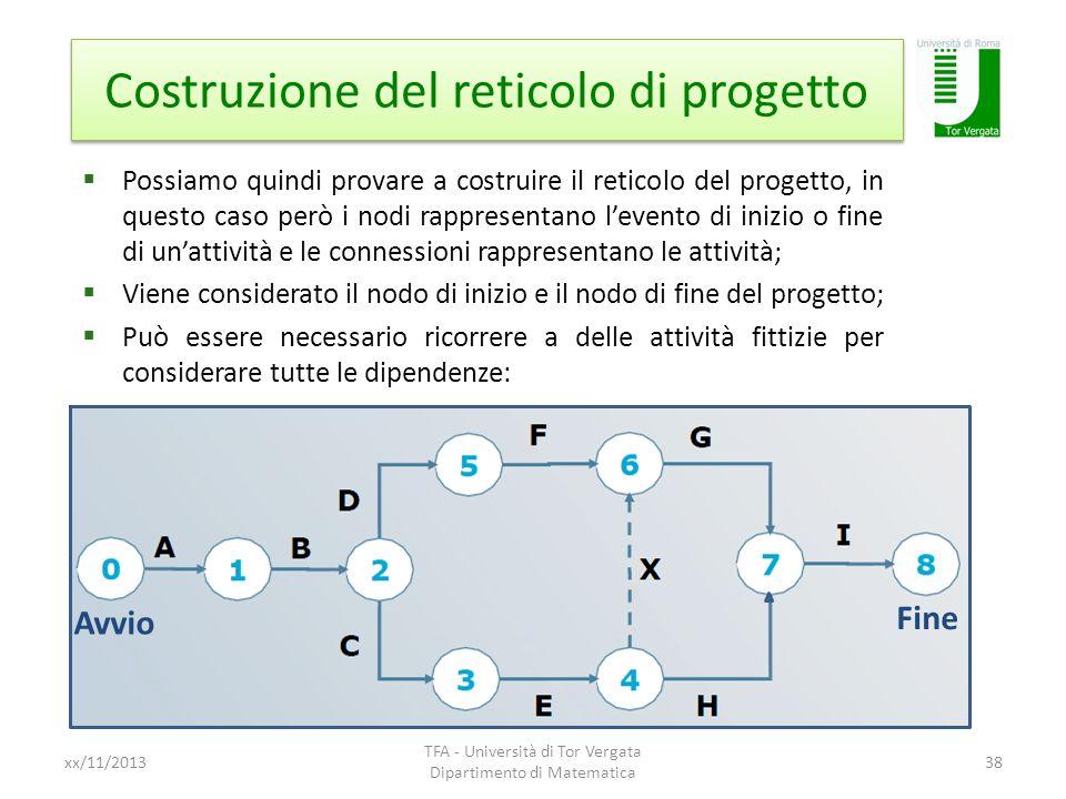 Costruzione del reticolo di progetto xx/11/2013 TFA - Università di Tor Vergata Dipartimento di Matematica 38 Possiamo quindi provare a costruire il r