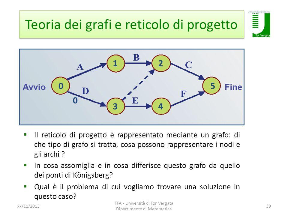 Teoria dei grafi e reticolo di progetto xx/11/2013 TFA - Università di Tor Vergata Dipartimento di Matematica 39 0 3 2 0 1 4 5 Il reticolo di progetto