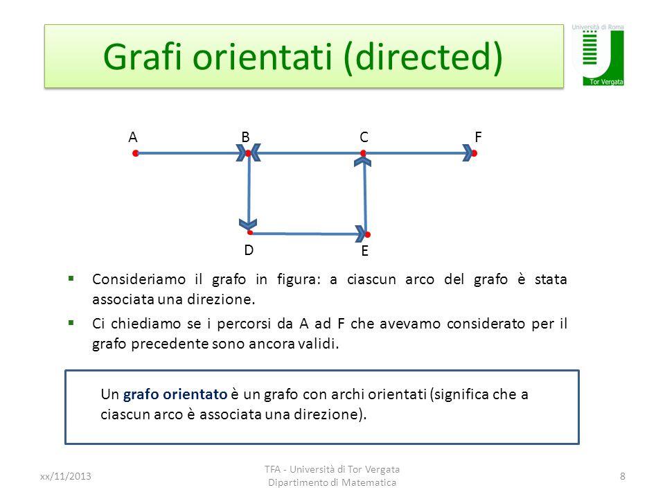 Rappresentazione di grafi orientati xx/11/2013 TFA - Università di Tor Vergata Dipartimento di Matematica 9 AB Avevamo visto che per un generico grafo non orientato, denotare un certo arco con AB o con BA è equivalente.