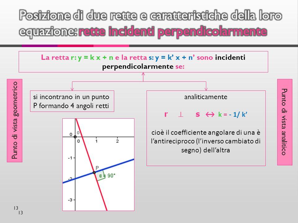 13 La retta r: y = k x + n e la retta s: y = k x + n sono incidenti perpendicolarmente se: Punto di vista geometrico Punto di vista analitico si incontrano in un punto P formando 4 angoli retti analiticamente r s k = - 1/ k cioè il coefficiente angolare di una è lantireciproco (linverso cambiato di segno) dellaltra