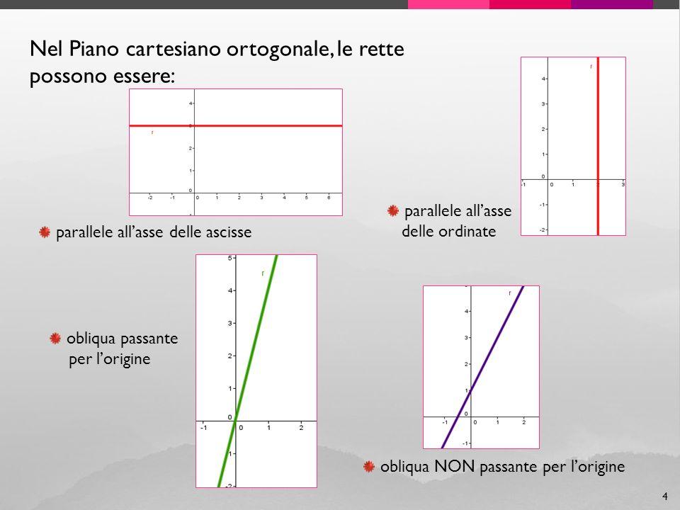 15 ESEMPIO 2 Qual è la posizione delle rette r: y = 5x - 4 e s: y = 5x – 6 Le rette r e s hanno lo stesso coefficiente angolare (k r = 5 e k s = 5), quindi sono parallele e non hanno punti in comune.