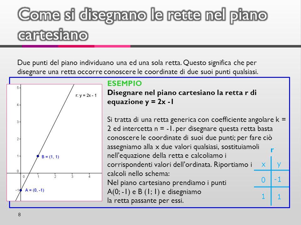 8 Due punti del piano individuano una ed una sola retta. Questo significa che per disegnare una retta occorre conoscere le coordinate di due suoi punt