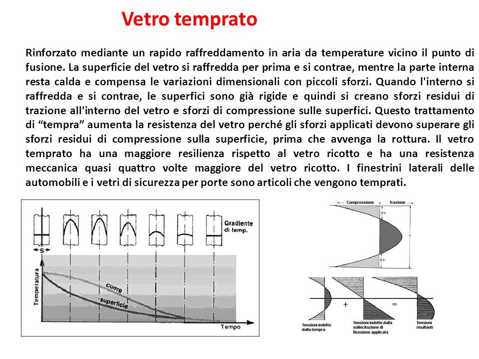 Vetro temprato Rinforzato mediante un rapido raffreddamento in aria da temperature vicino il punto di fusione.