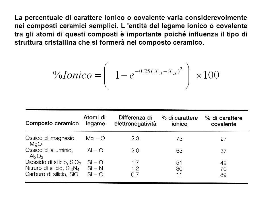 La percentuale di carattere ionico o covalente varia considerevolmente nei composti ceramici semplici.