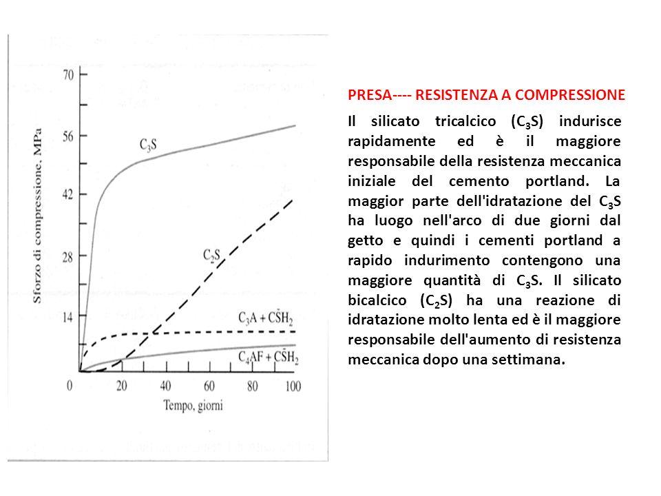 Il silicato tricalcico (C 3 S) indurisce rapidamente ed è il maggiore responsabile della resistenza meccanica iniziale del cemento portland.