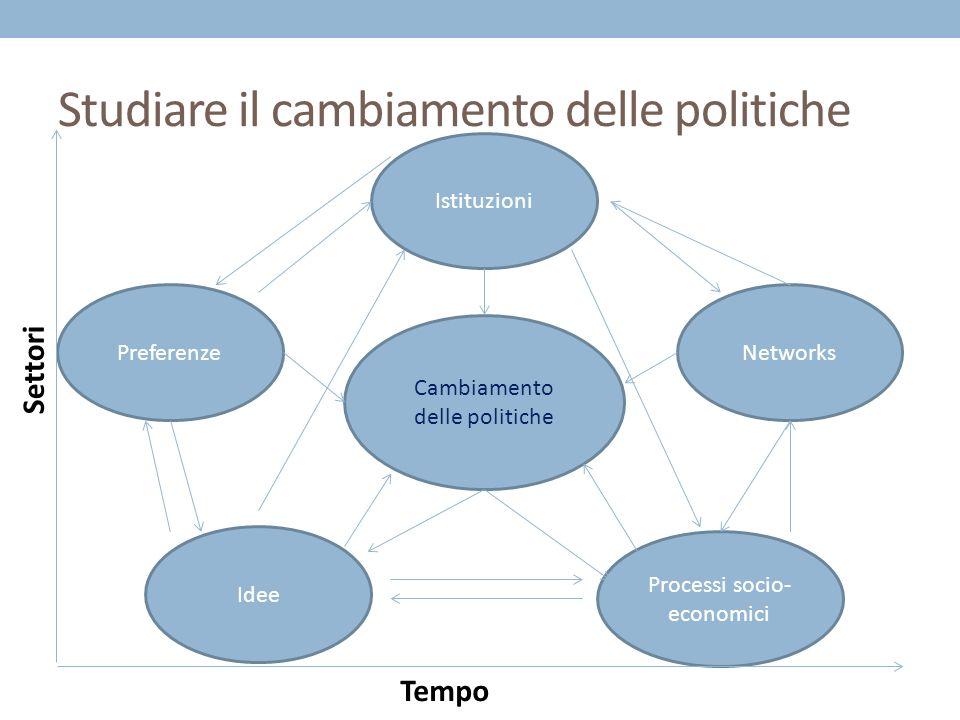 Studiare il cambiamento delle politiche Cambiamento delle politiche Istituzioni Networks Idee Preferenze Processi socio- economici Settori Tempo
