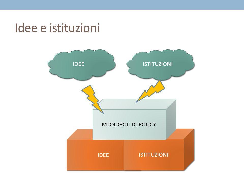 Idee e istituzioni IDEE ISTITUZIONI MONOPOLI DI POLICY IDEE ISTITUZIONI