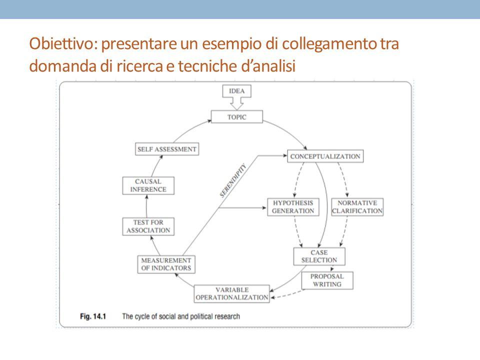 Obiettivo: presentare un esempio di collegamento tra domanda di ricerca e tecniche danalisi