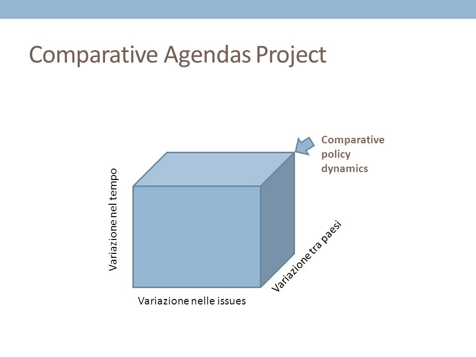Comparative Agendas Project Variazione nel tempo Variazione nelle issues Variazione tra paesi Comparative policy dynamics